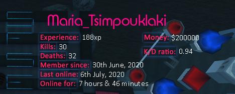 Player statistics userbar for Maria_Tsimpouklaki