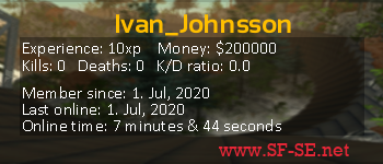Player statistics userbar for Ivan_Johnsson