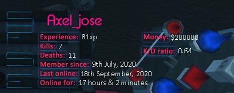 Player statistics userbar for Axel_jose