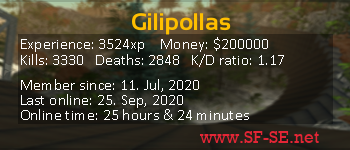 Player statistics userbar for Gilipollas