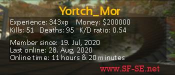 Player statistics userbar for Yortch_Mor