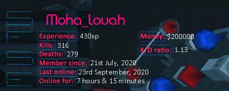 Player statistics userbar for Moha_Louah
