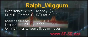 Player statistics userbar for Ralph_Wiggum