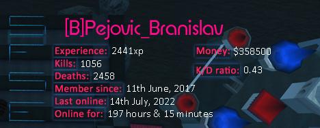 Player statistics userbar for [B]Pejovic_Branislav