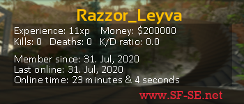 Player statistics userbar for Razzor_Leyva