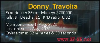 Player statistics userbar for Donny_Travolta