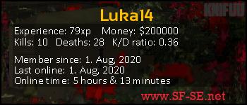 Player statistics userbar for Luka14
