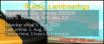 Player statistics userbar for Russo_Lamboarkgs