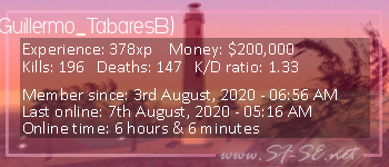 Player statistics userbar for Guillermo_Tabares