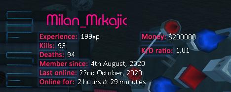Player statistics userbar for Milan_Mrkajic