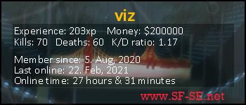 Player statistics userbar for viz