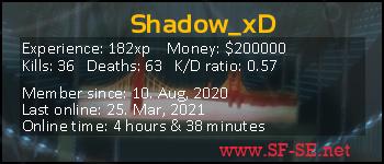 Player statistics userbar for Shadow_xD