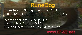 Player statistics userbar for RuneDog