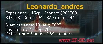Player statistics userbar for Leonardo_andres
