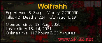 Player statistics userbar for Wolfrahh