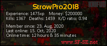 Player statistics userbar for StrowPro2018