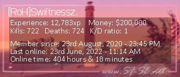 Player statistics userbar for [RoH]Swiftnessz..
