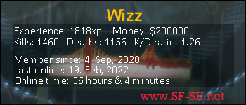 Player statistics userbar for Wizz