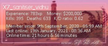 Player statistics userbar for X7_sanitiser_vidhu