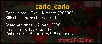 Player statistics userbar for carlo_carlo