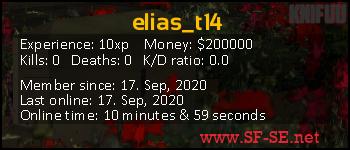 Player statistics userbar for elias_t14