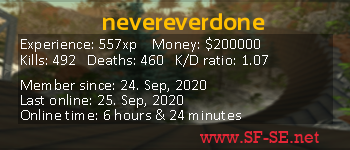 Player statistics userbar for nevereverdone