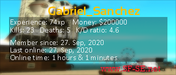 Player statistics userbar for Gabriel_Sanchez