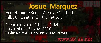 Player statistics userbar for Josue_Marquez