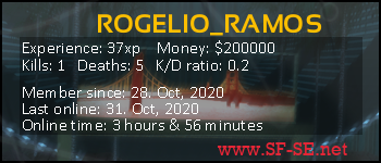 Player statistics userbar for ROGELIO_RAMOS