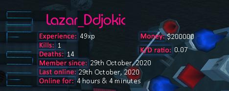 Player statistics userbar for Lazar_Ddjokic