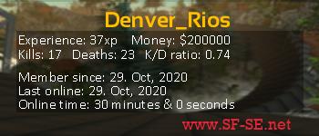 Player statistics userbar for Denver_Rios