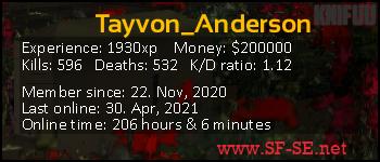Player statistics userbar for Tayvon_Anderson