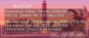 Player statistics userbar for blueclutch