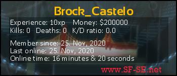 Player statistics userbar for Brock_Castelo