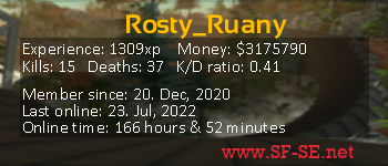 Player statistics userbar for Rosty_Ruany