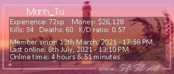 Player statistics userbar for Manh_Tu