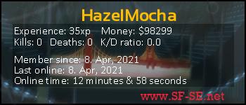 Player statistics userbar for HazelMocha