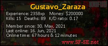 Player statistics userbar for Gustavo_Zaraza
