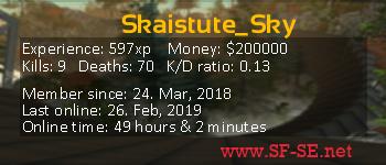Player statistics userbar for Skaistute_Sky