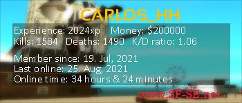 Player statistics userbar for CARLOS_HH