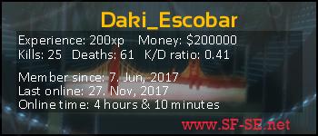 Player statistics userbar for Daki_Escobar