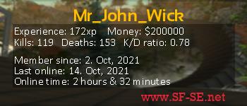 Player statistics userbar for Mr_John_Wick