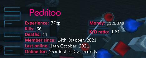 Player statistics userbar for Pedritoo