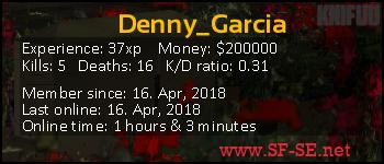 Player statistics userbar for Denny_Garcia