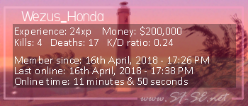 Player statistics userbar for Wezus_Honda