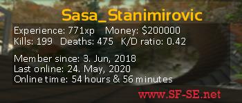 Player statistics userbar for Sasa_Stanimirovic