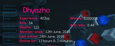 Player statistics userbar for Dhyazho