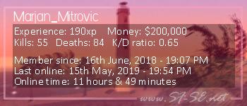 Player statistics userbar for Marjan_Mitrovic