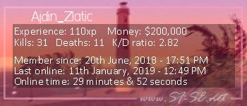Player statistics userbar for Ajdin_Zlatic