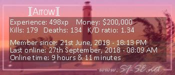 Player statistics userbar for ][Arrow][